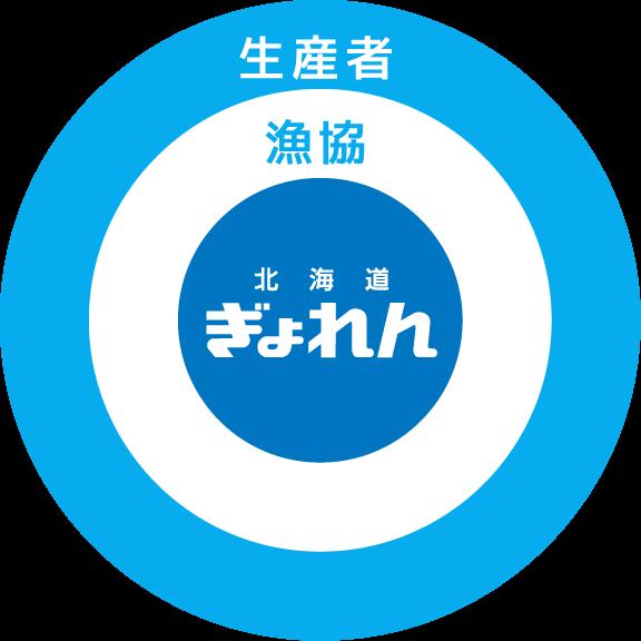 生産者 漁協 北海道ぎょれん